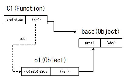 画像/JavaScript/js_prototype_memo2_03.png