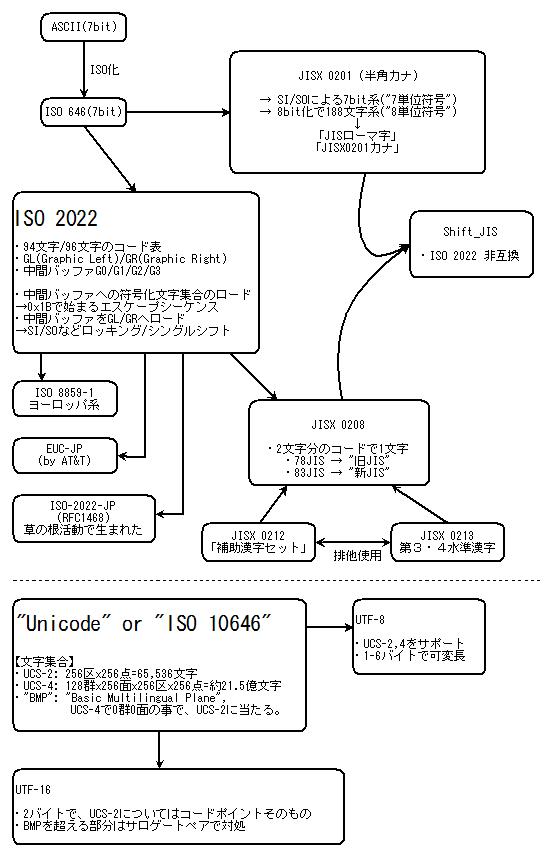 画像/2009/08/30/112750/character_set_history.png
